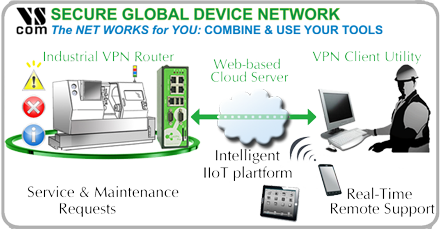 Secure Global Device Networking